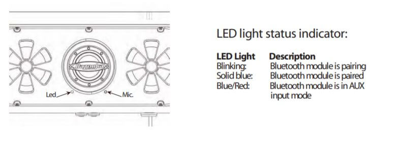 LED status indicator meaning for Bazooka BPB 36 Sound bar